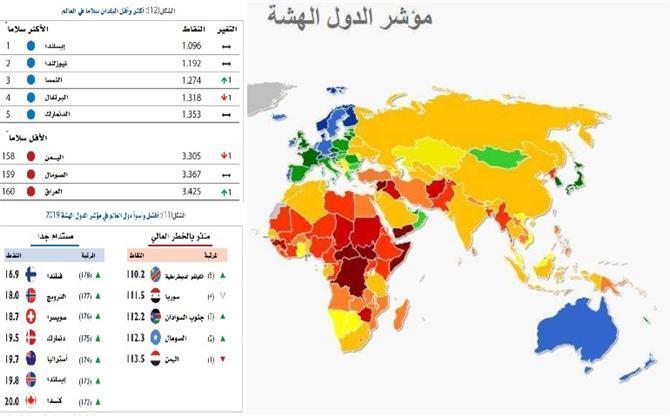 تقرير دولي : اليمن دولة بلا قيادة فرئيسها ضعيف ونائبه فاشل ورئيس وزرائها فاسد